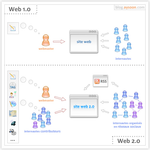 web1_0-vs-web2_0.jpg