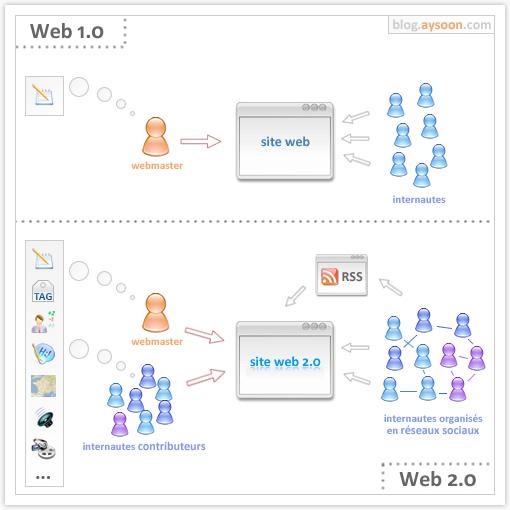 web 2.0 en un coup d'oeil