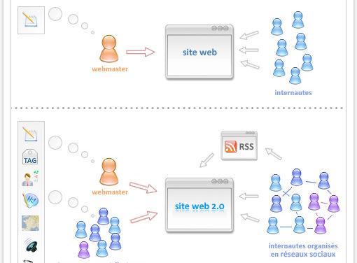 Le Web 2.0 en un coup d'oeil