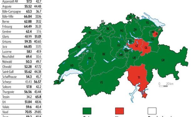 Résultats des votations fédérales du 8 février 2009