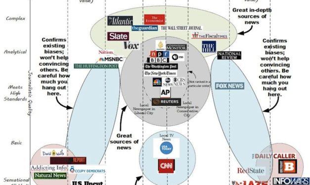 Médias: à qui faire confiance?